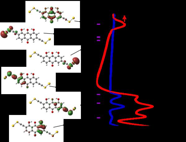 Duration of Molecules in Upper Quantum States